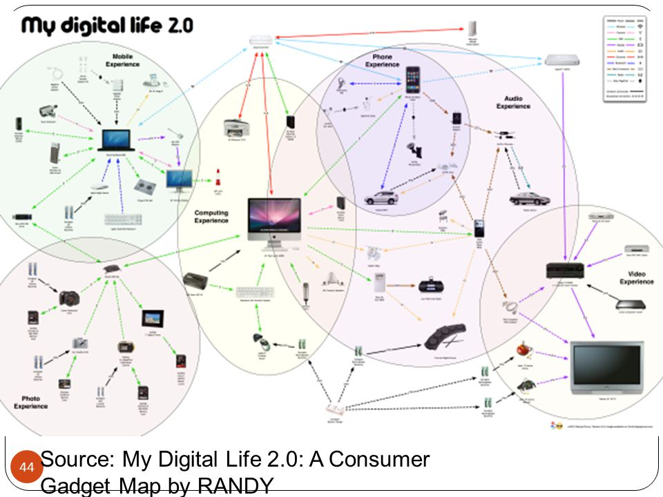 Source: My Digital Life 2.0: A Consumer Gadget Map by RANDY