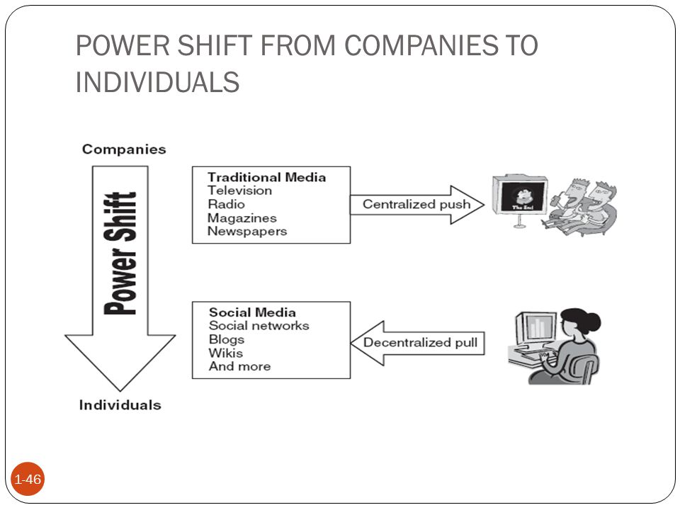 POWER SHIFT FROM COMPANIES TO INDIVIDUALS