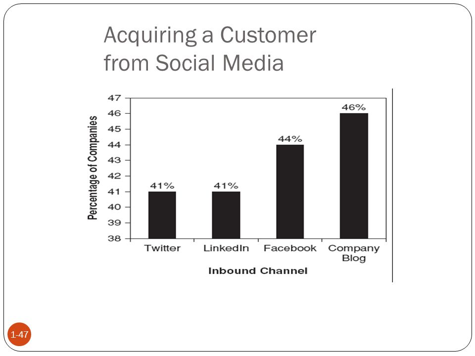 Acquiring a Customer from Social Media