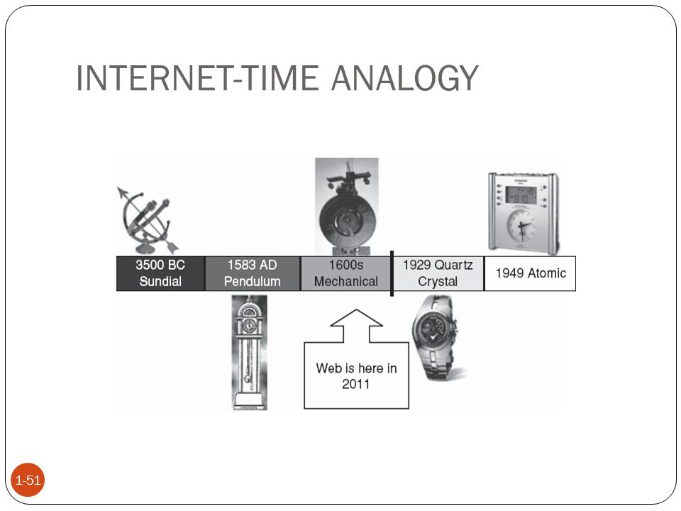 INTERNET-TIME ANALOGY