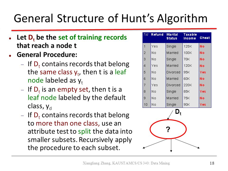 General Structure of Hunt's Algorithm
