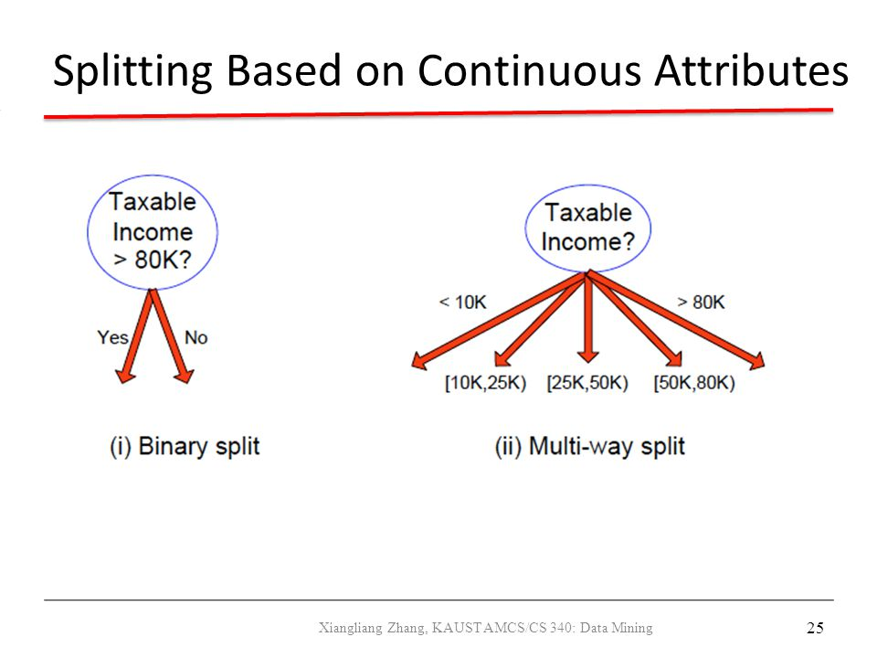 Splitting Based on Continuous Attributes