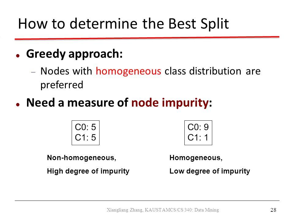 How to determine the Best Split