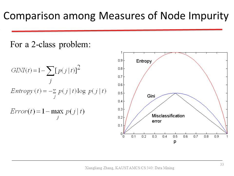 Comparison among Measures of Node Impurity