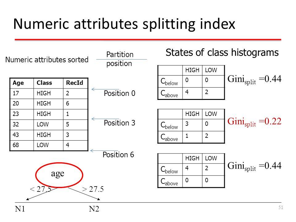 Numeric attributes splitting index