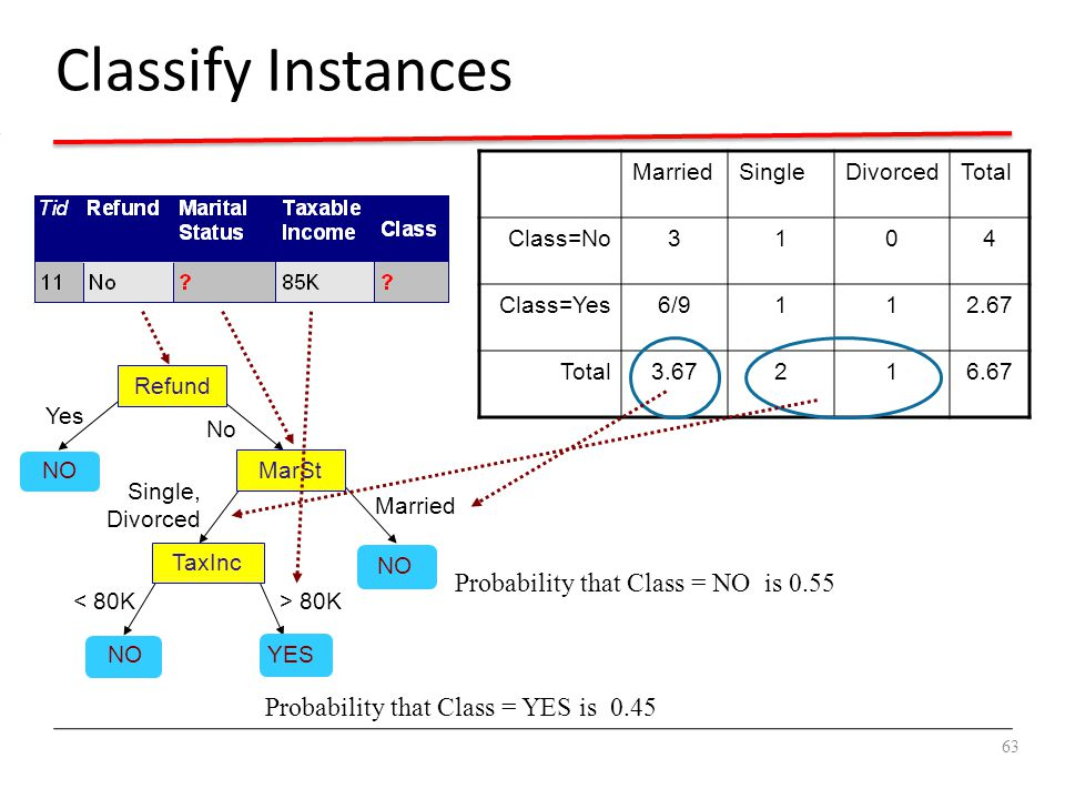 Classify Instances New record: Probability that Class = NO is 0.55