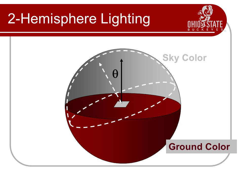 2-Hemisphere Lighting Sky Color q Ground Color