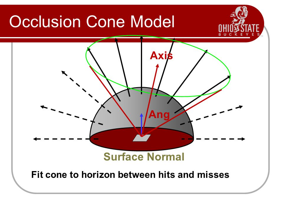 Occlusion Cone Model Axis Ang Surface Normal