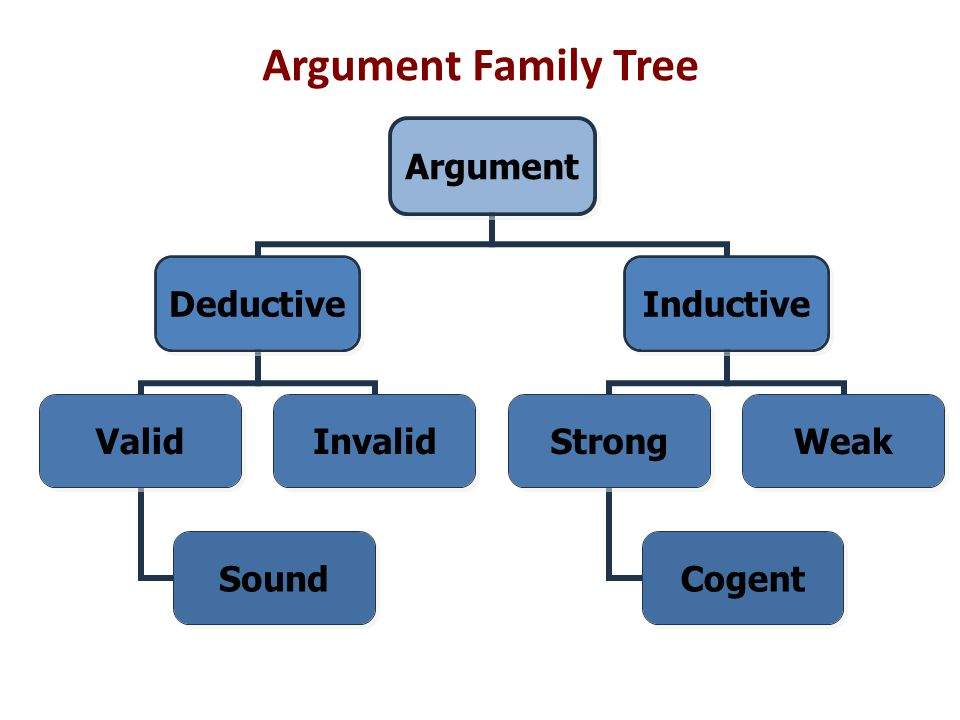 Argument Family Tree