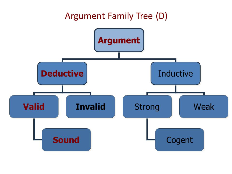 Argument Family Tree (D)
