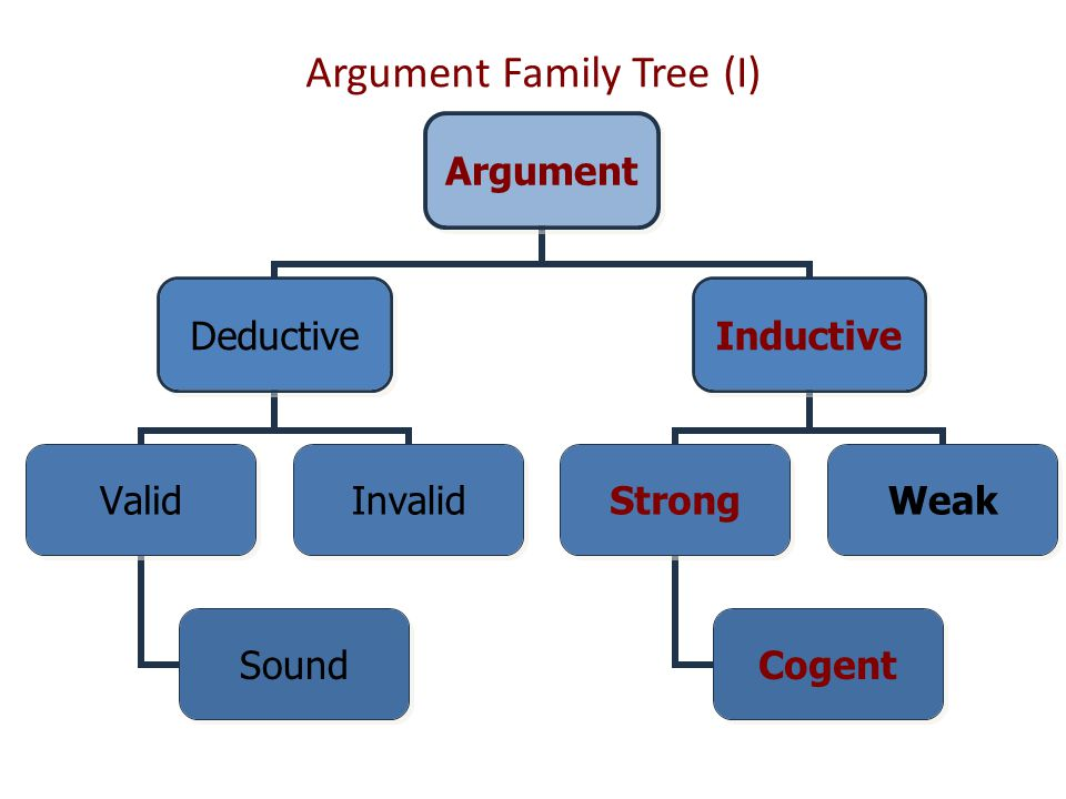 Argument Family Tree (I)