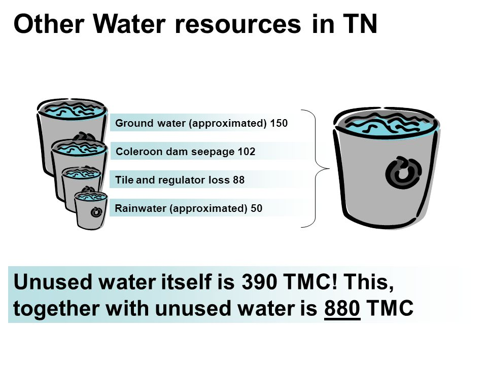 Other Water resources in TN