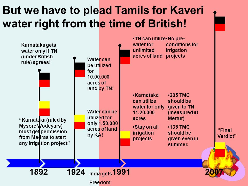 But we have to plead Tamils for Kaveri water right from the time of British!