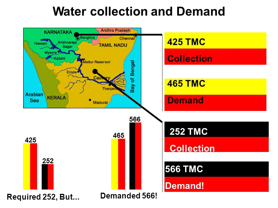 Water collection and Demand
