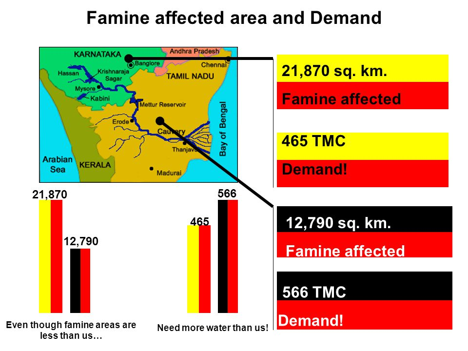 Famine affected area and Demand