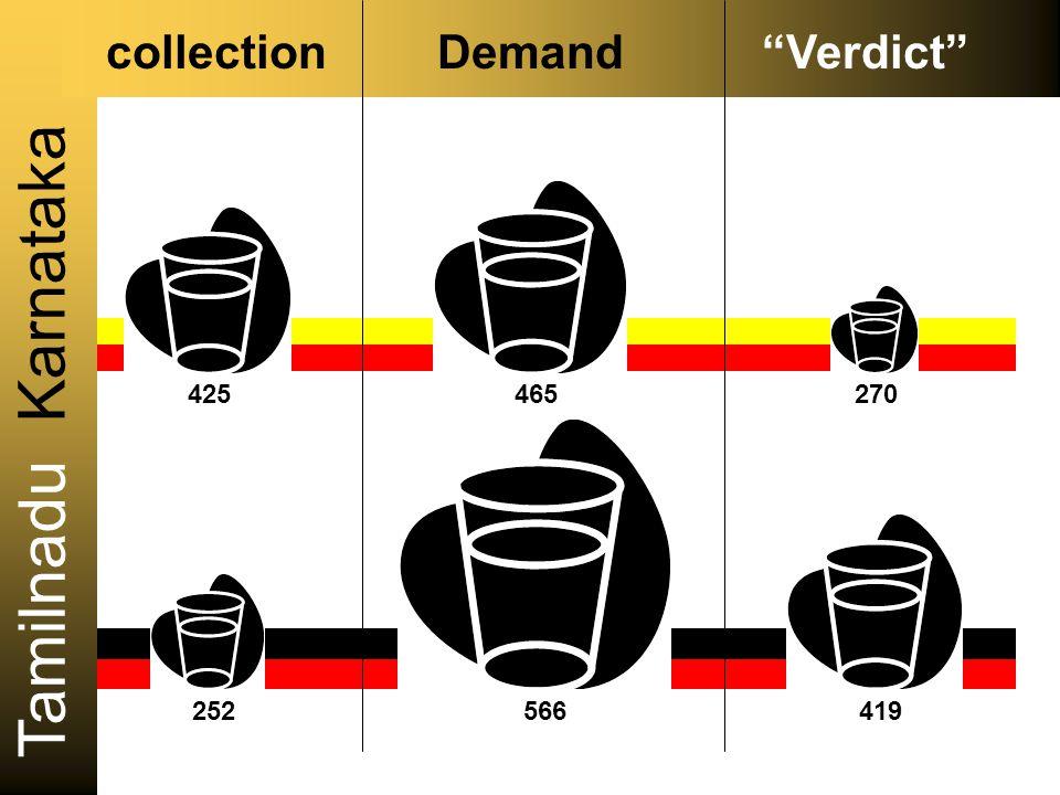 Karnataka Tamilnadu collection Demand Verdict 465 566 425 252 419