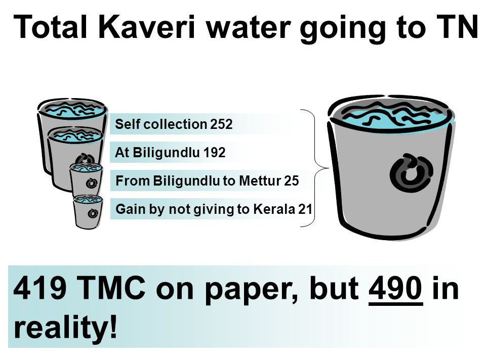 Total Kaveri water going to TN