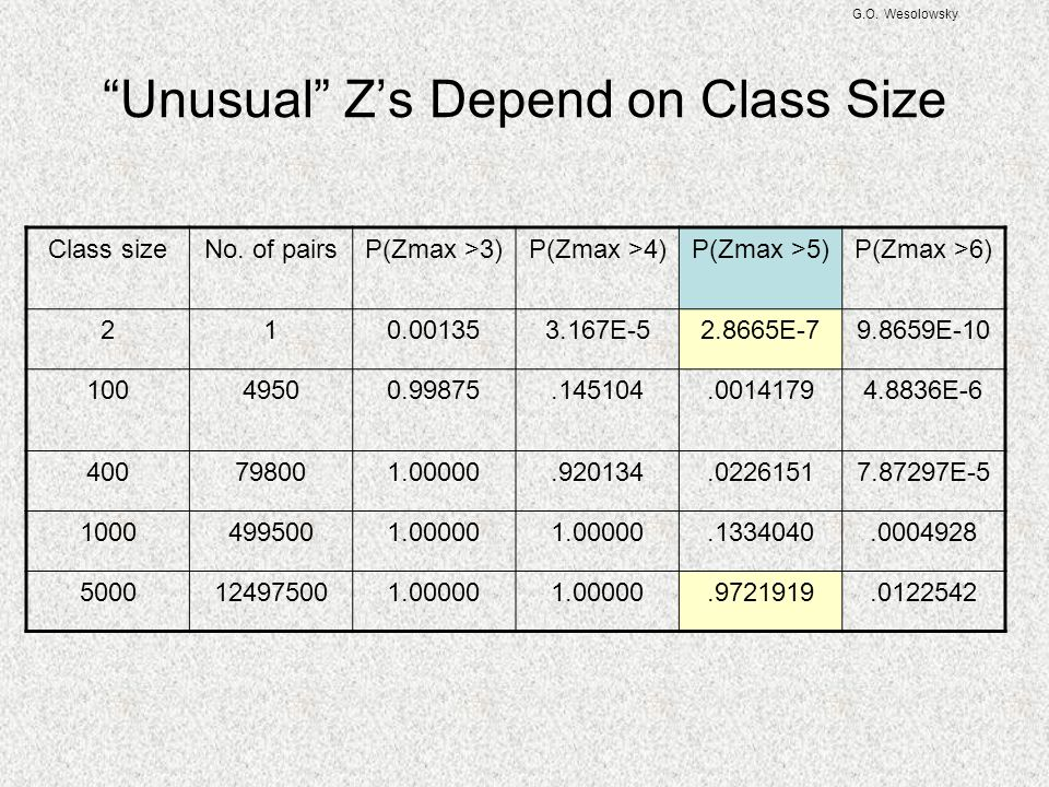 Unusual Z's Depend on Class Size