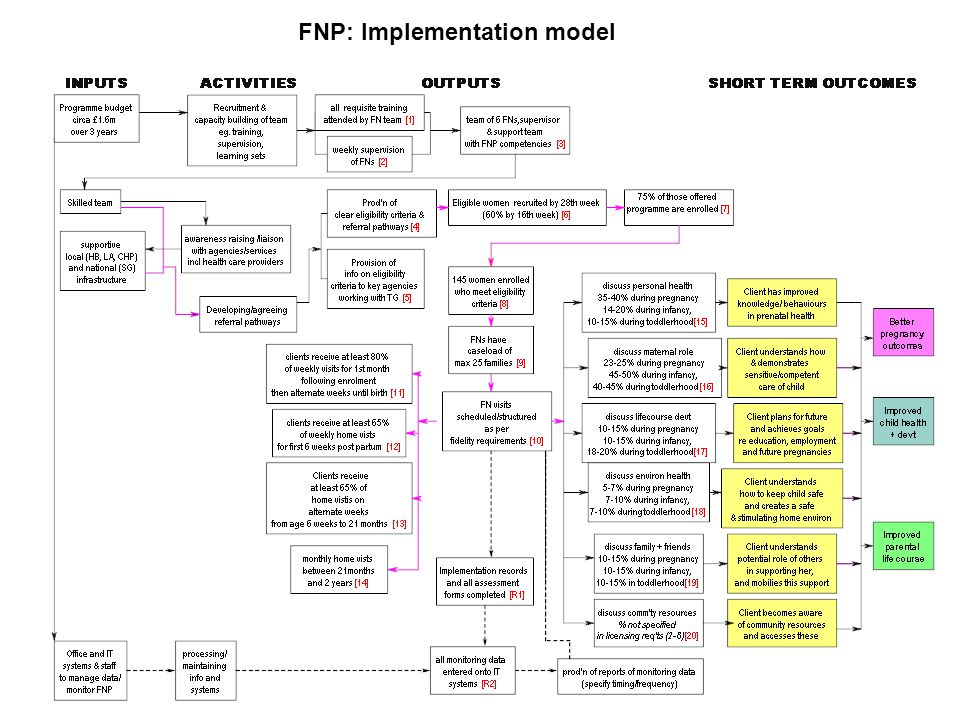 FNP: Implementation model