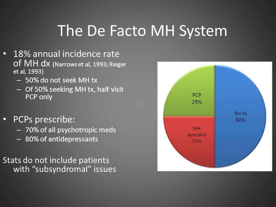 The De Facto MH System 18% annual incidence rate of MH dx (Narrows et al, 1993; Reiger et al, 1993)