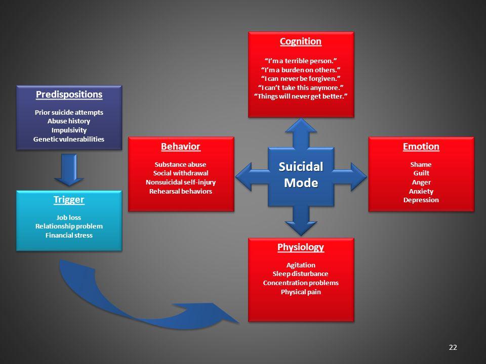 Suicidal Mode Cognition Predispositions Behavior Emotion Trigger