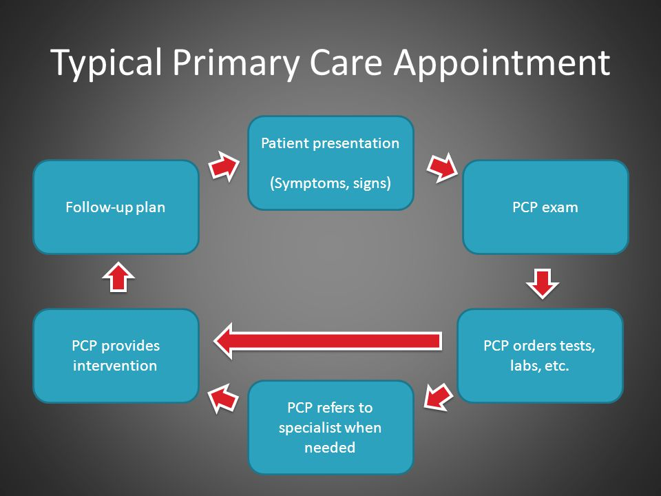 Typical Primary Care Appointment