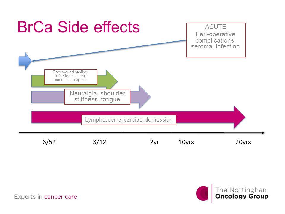BrCa Side effects 6/52 3/12 2yr 10yrs 20yrs