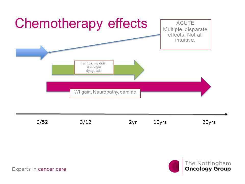 Chemotherapy effects 6/52 3/12 2yr 10yrs 20yrs