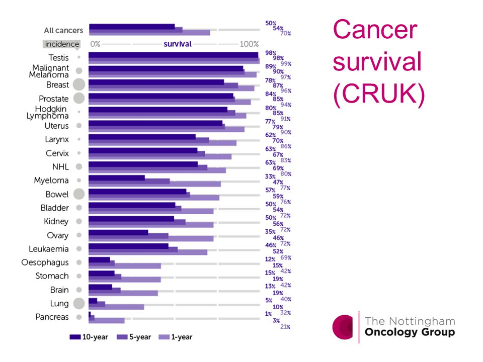 Cancer survival (CRUK)