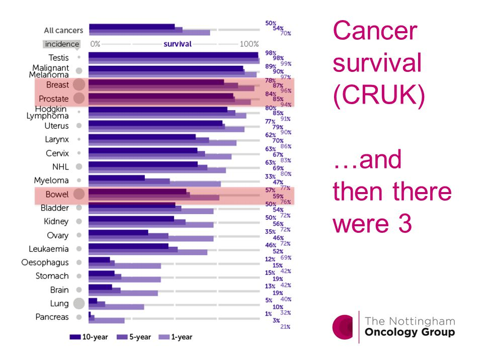 Cancer survival (CRUK) …and then there were 3