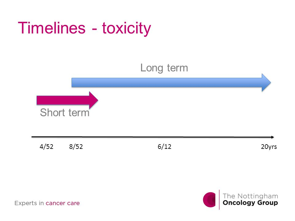 Timelines - toxicity Long term Short term 4/52 8/52 6/12 20yrs