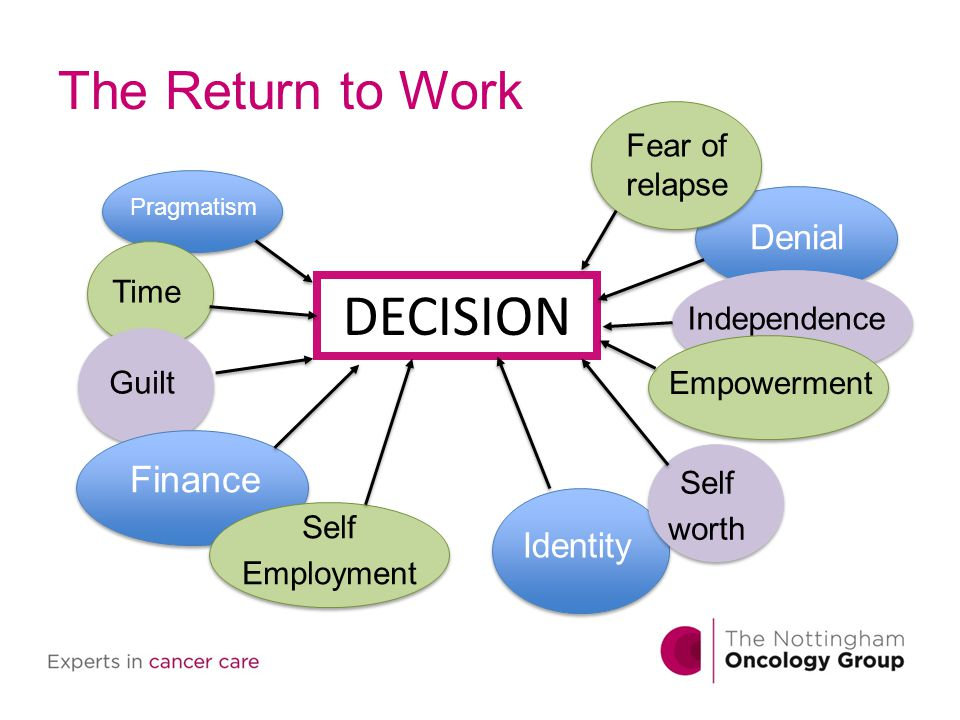 DECISION The Return to Work Finance Denial Identity Fear of relapse