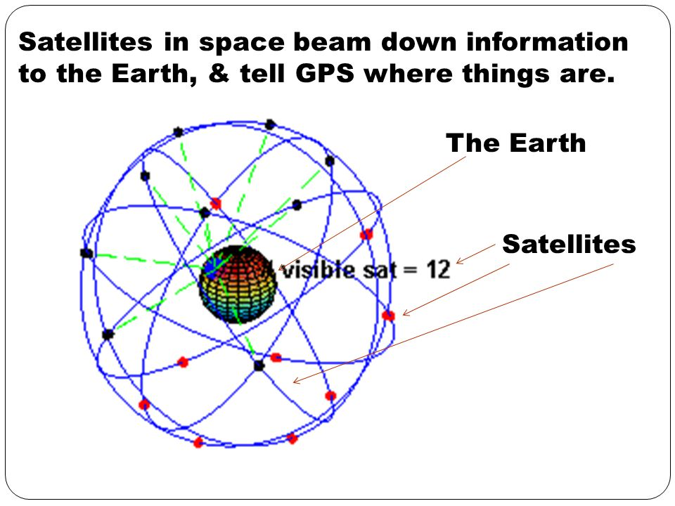 Satellites in space beam down information to the Earth, & tell GPS where things are.
