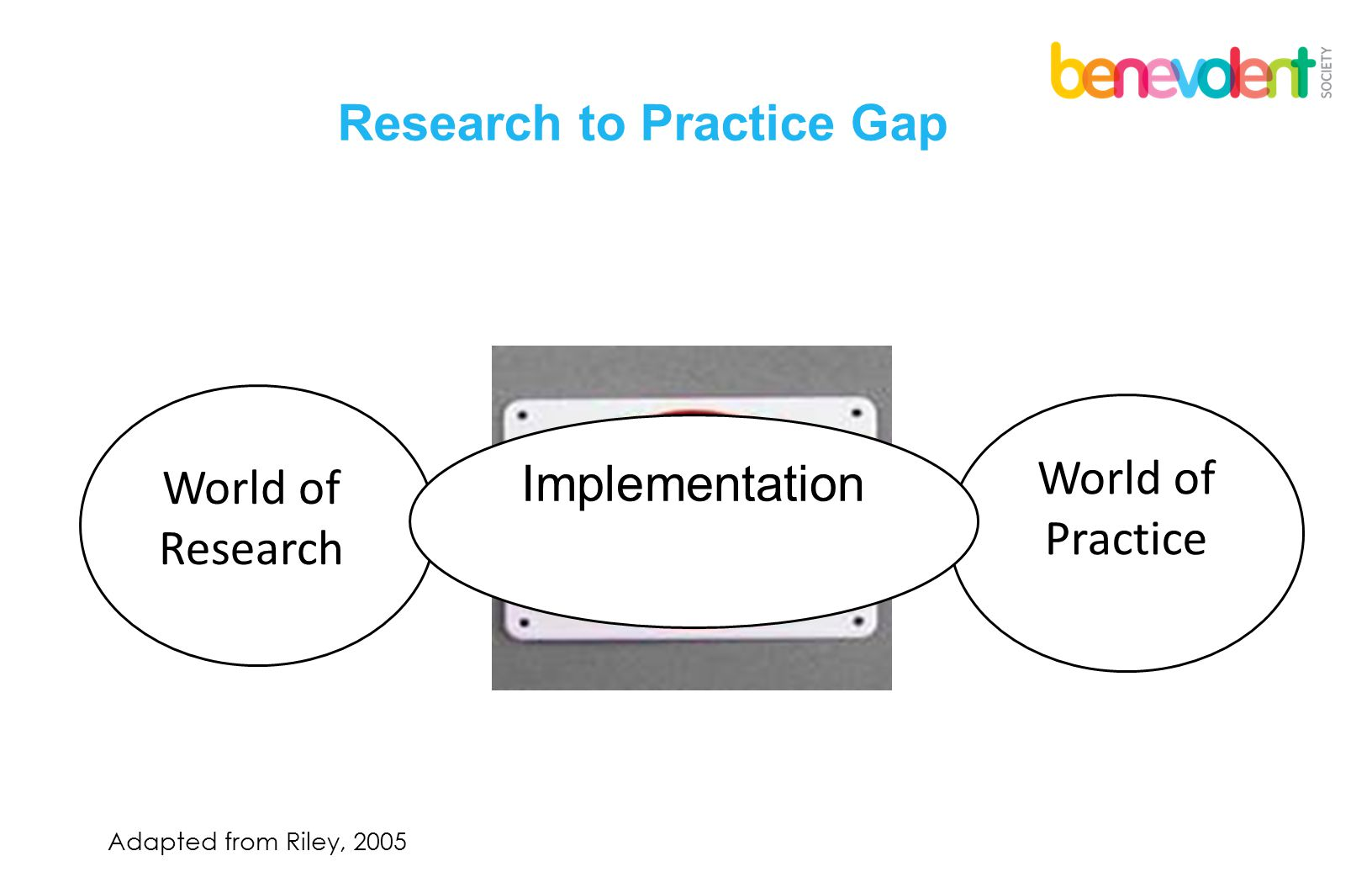 Research to Practice Gap