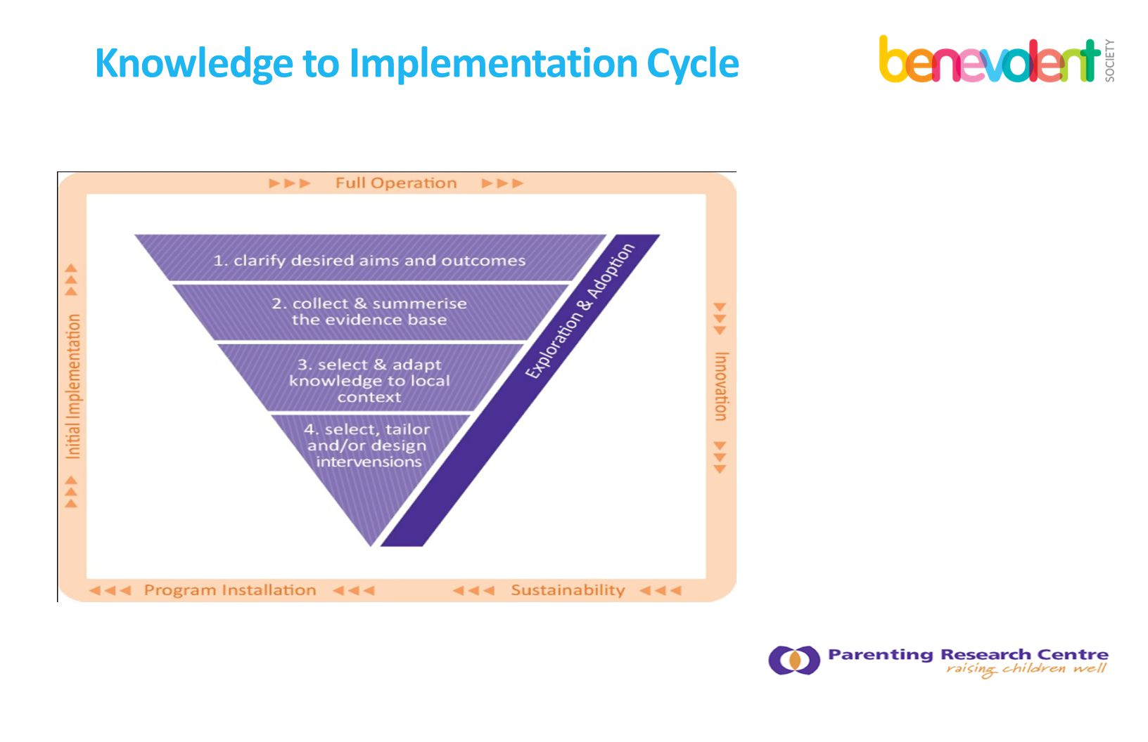 Knowledge to Implementation Cycle