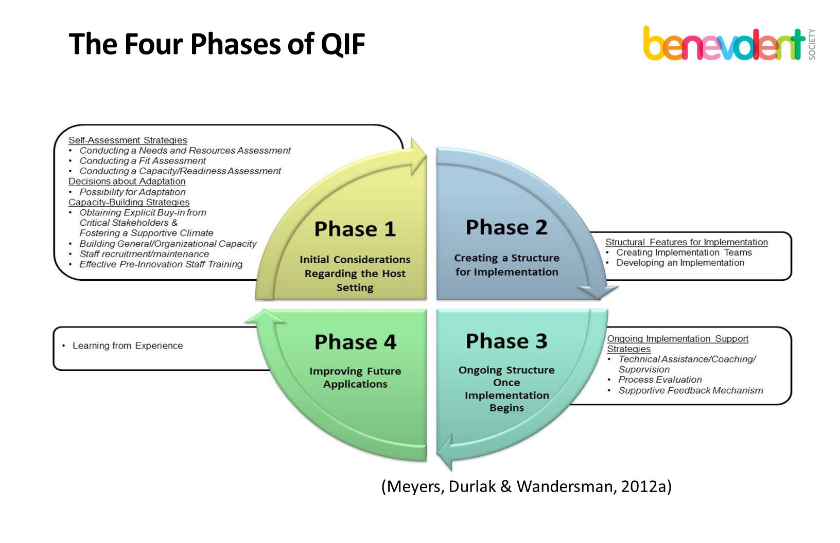 The Four Phases of QIF (Meyers, Durlak & Wandersman, 2012a)