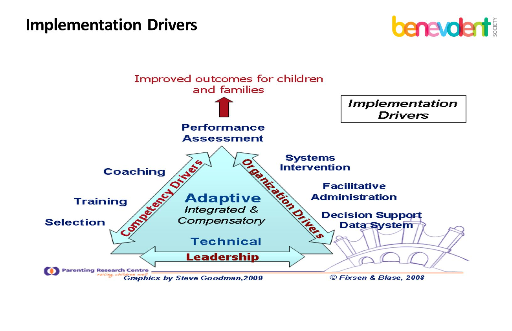 Implementation Drivers