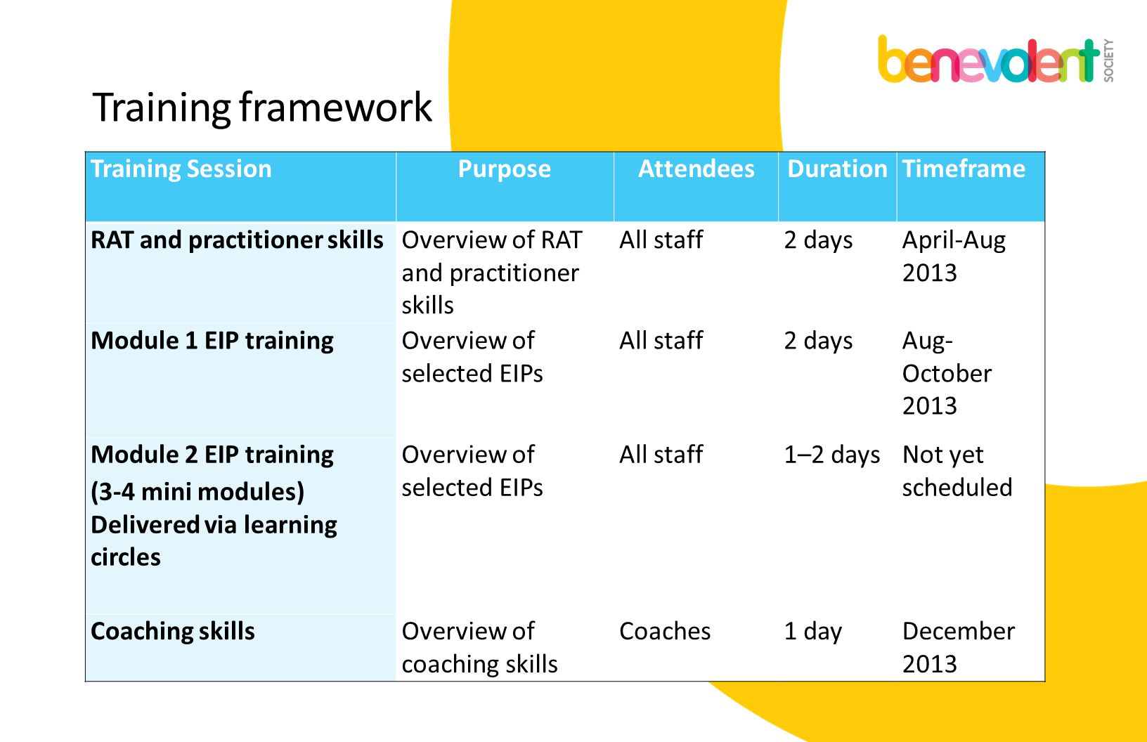 Training framework Training Session Purpose Attendees Duration