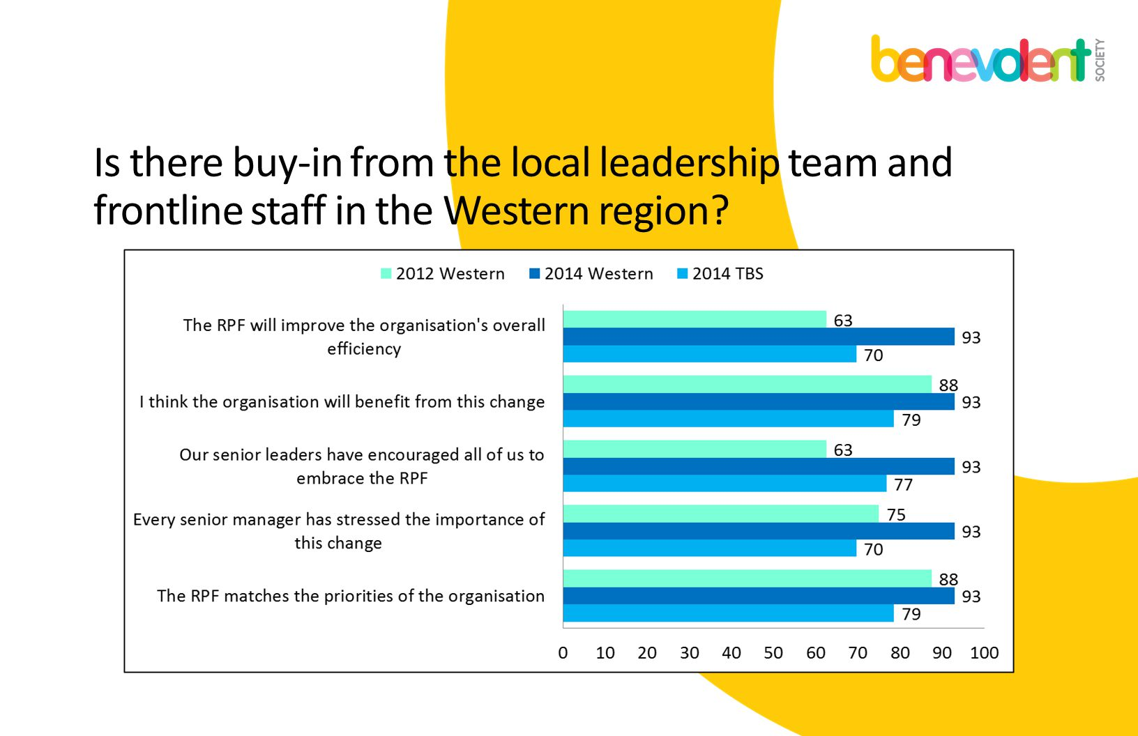 Is there buy-in from the local leadership team and frontline staff in the Western region