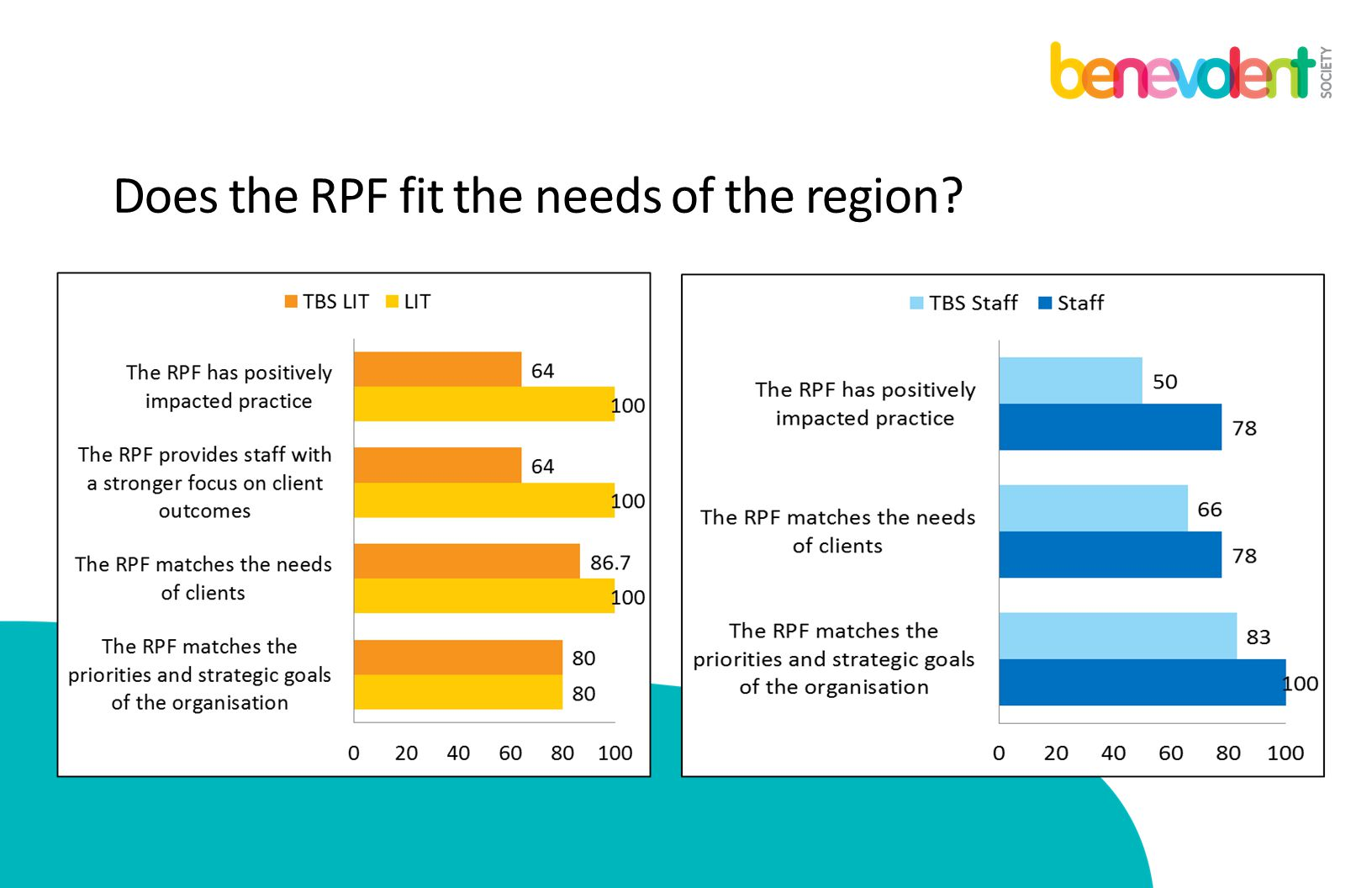 Does the RPF fit the needs of the region