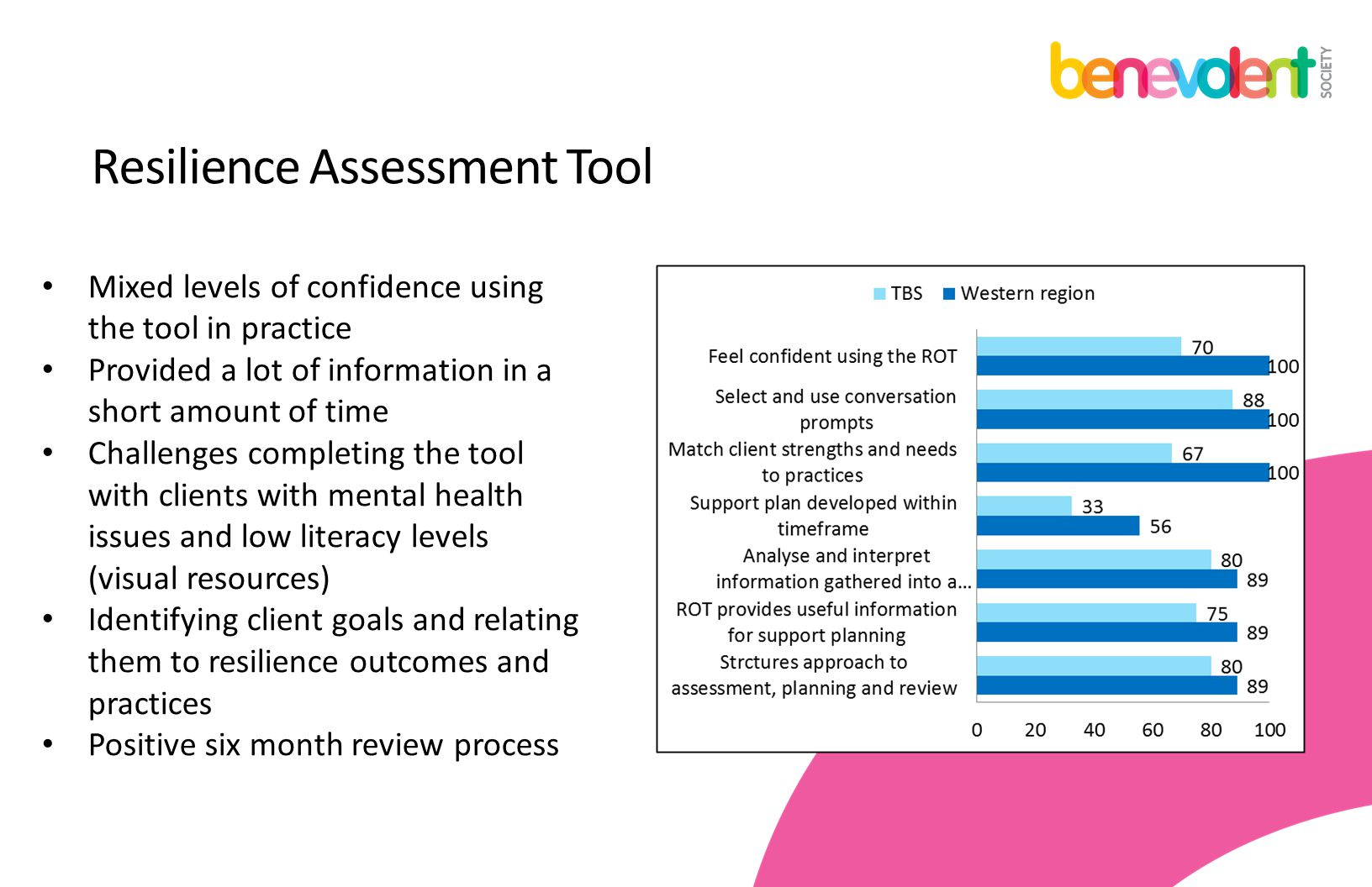 Resilience Assessment Tool