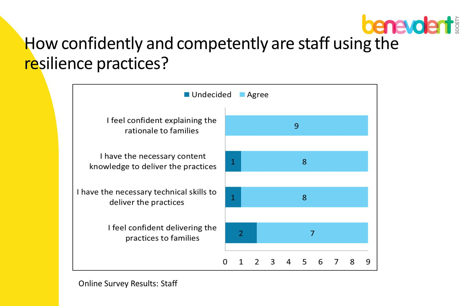 How confidently and competently are staff using the resilience practices