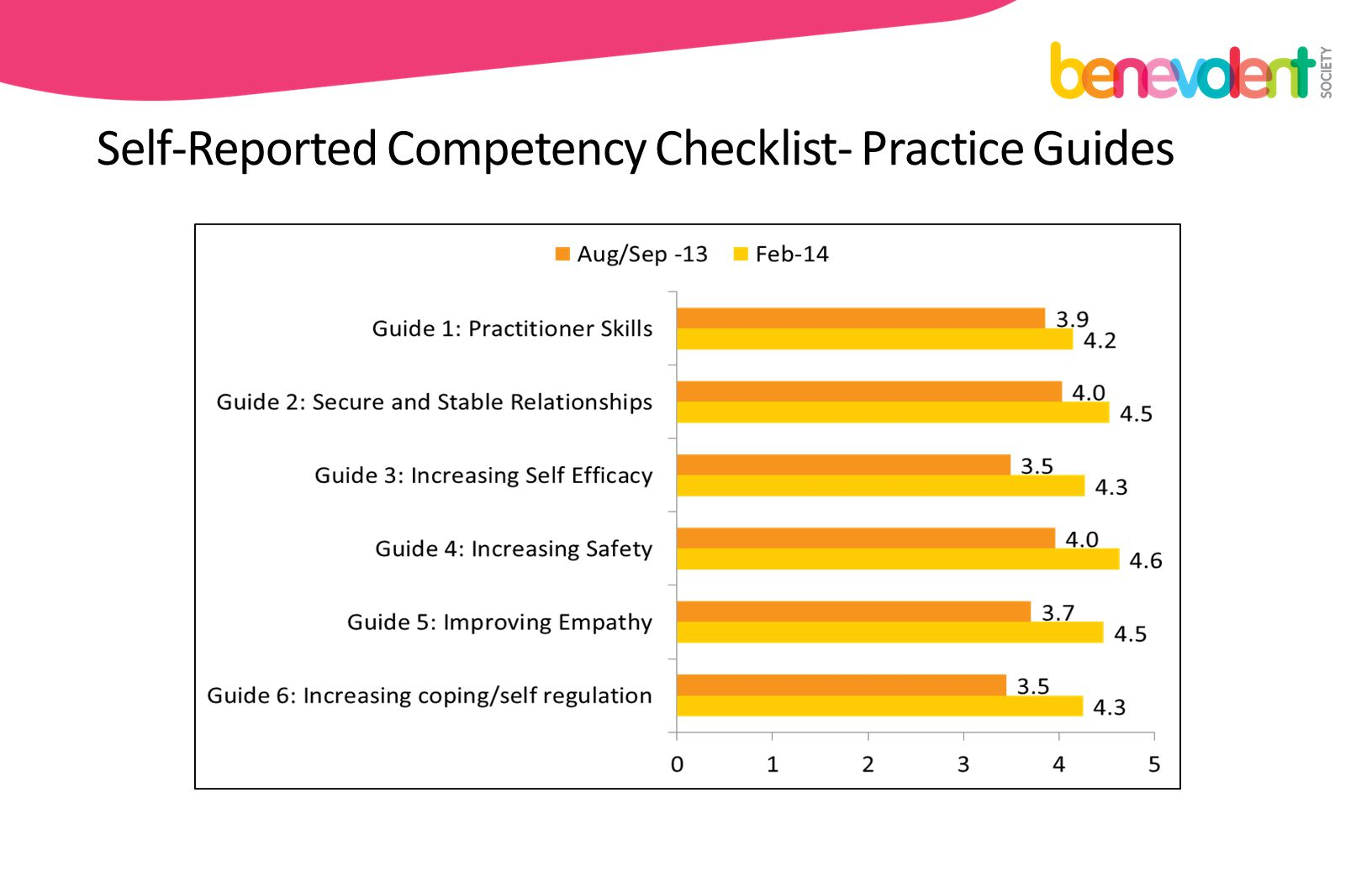 Self-Reported Competency Checklist- Practice Guides