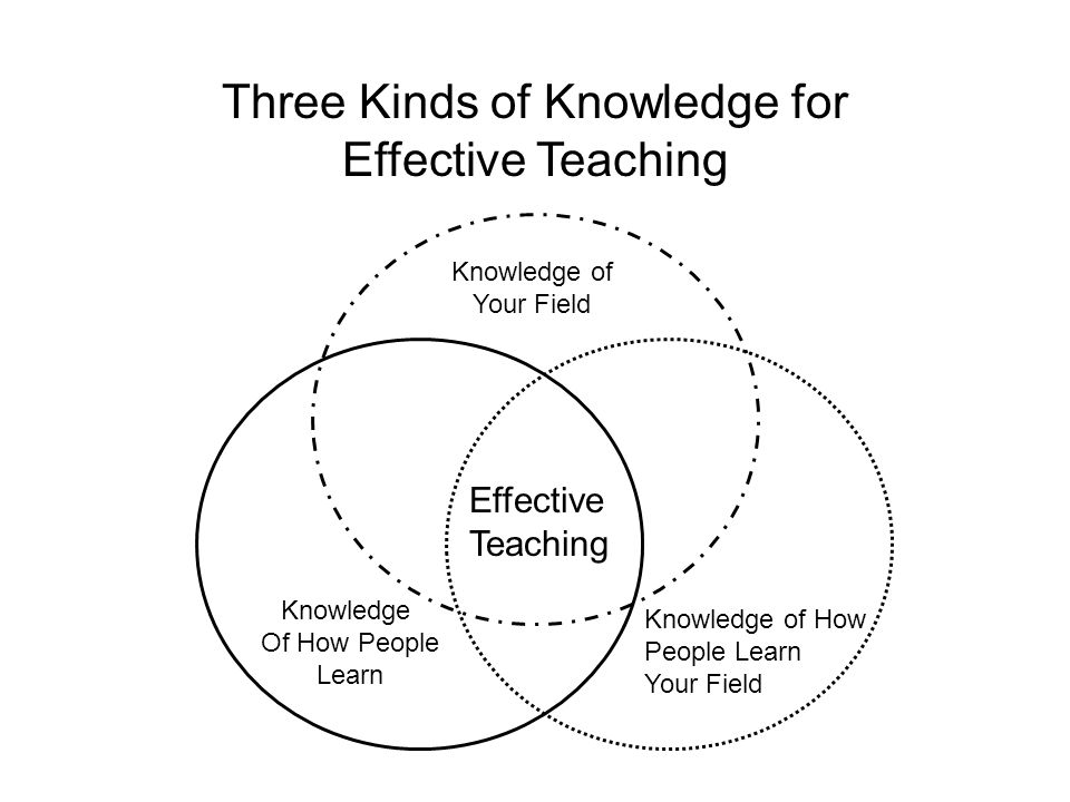 Three Kinds of Knowledge for Effective Teaching