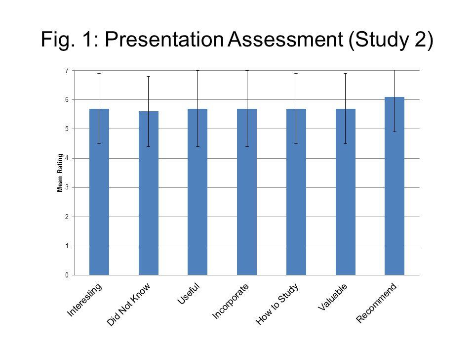 Fig. 1: Presentation Assessment (Study 2)