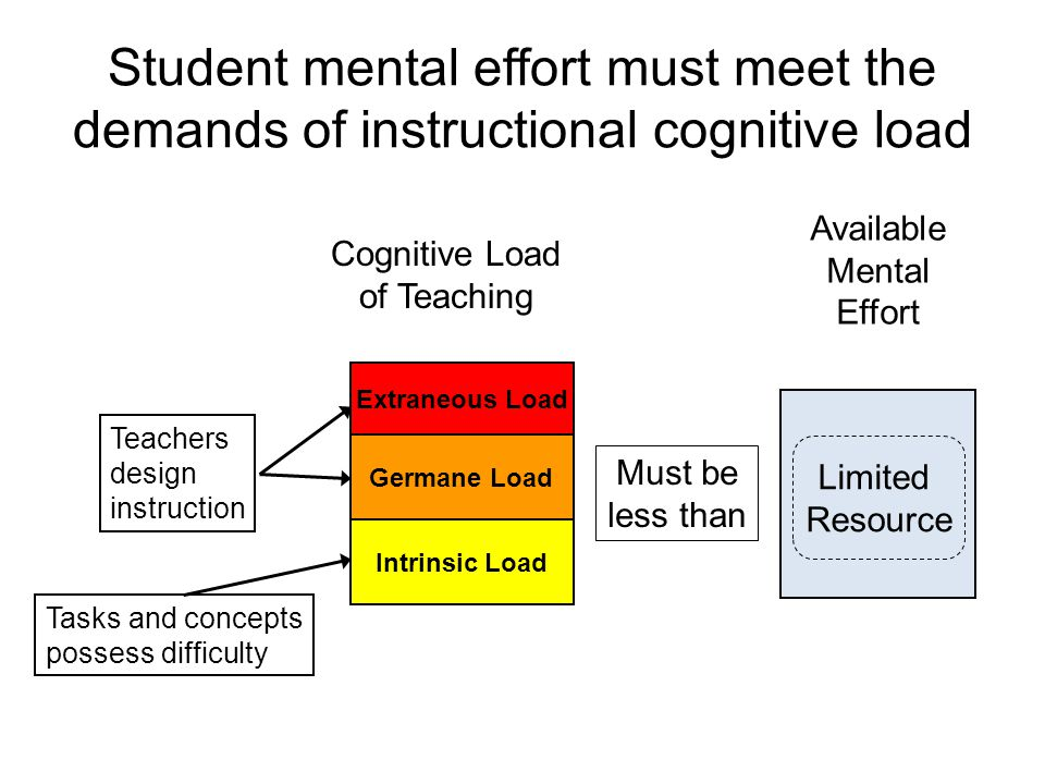 Student mental effort must meet the demands of instructional cognitive load