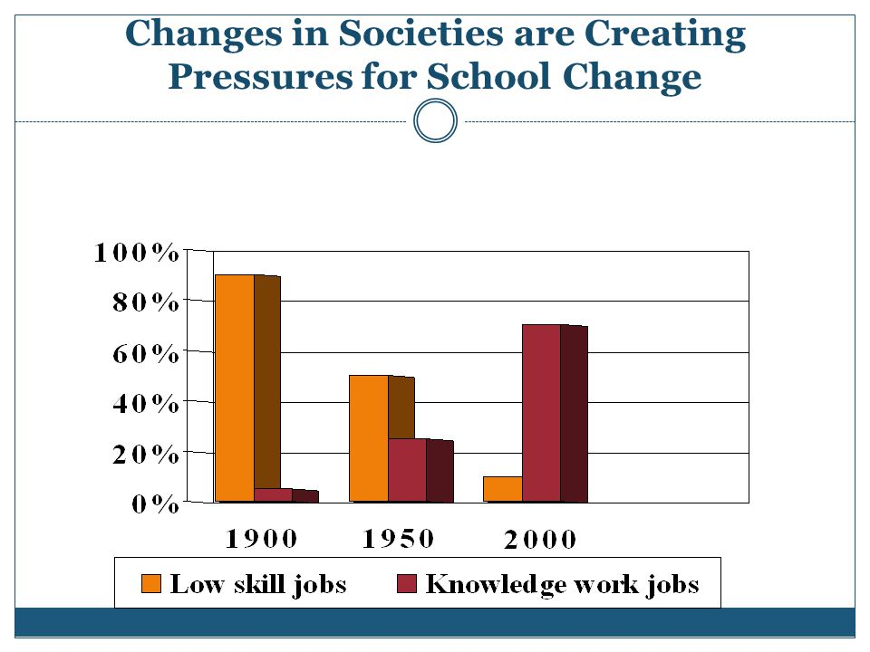 Changes in Societies are Creating Pressures for School Change