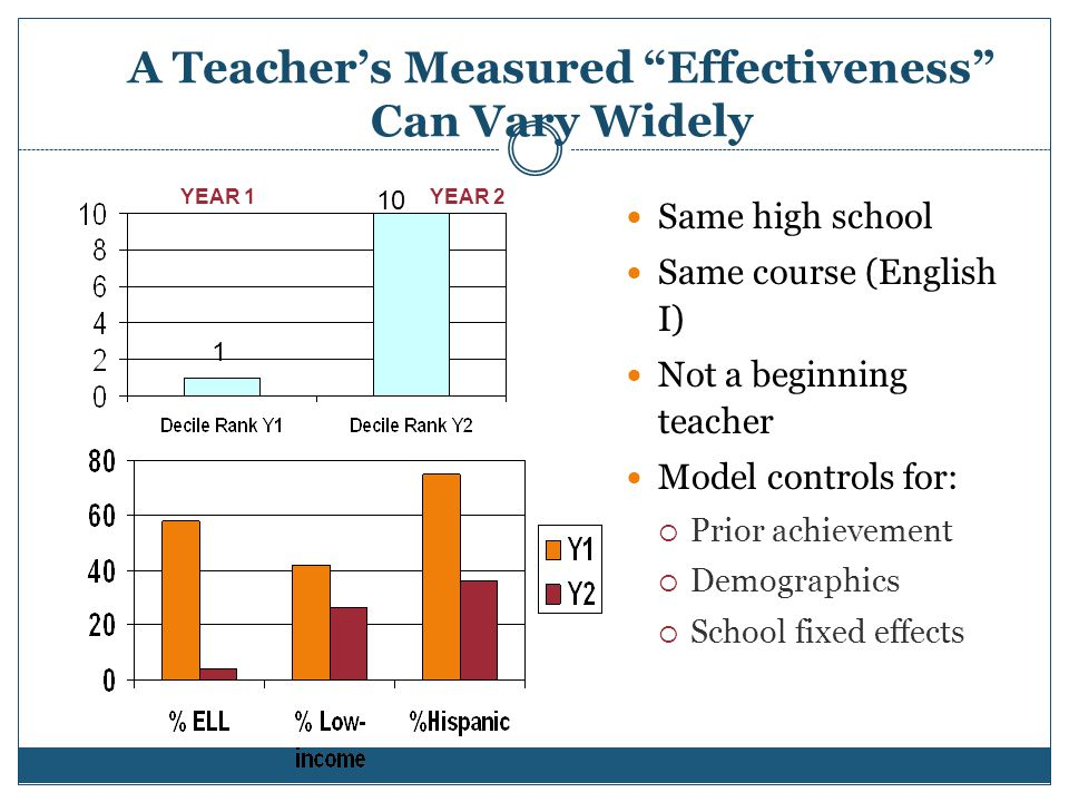 A Teacher's Measured Effectiveness Can Vary Widely