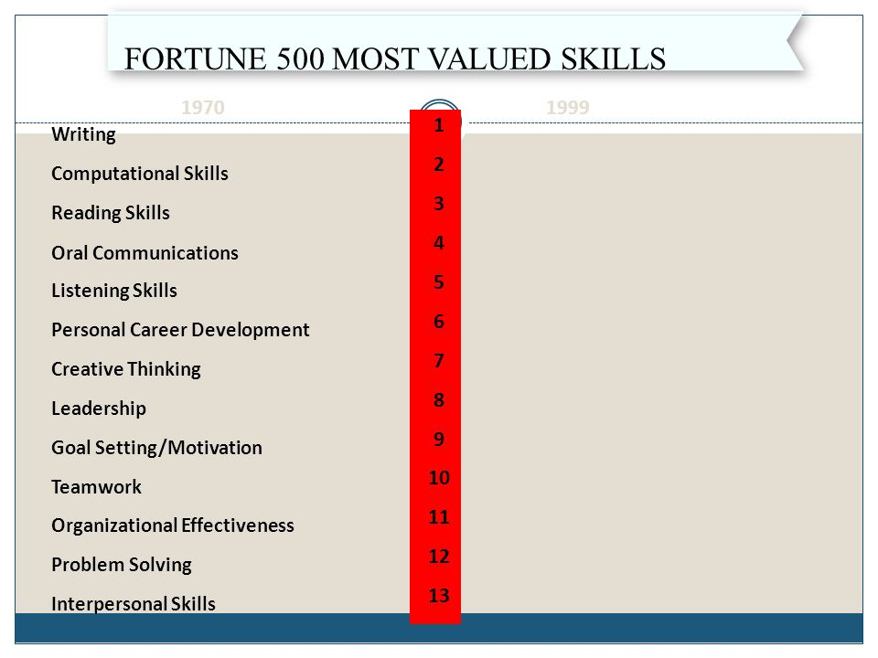 Fortune 500 Most Valued Skills