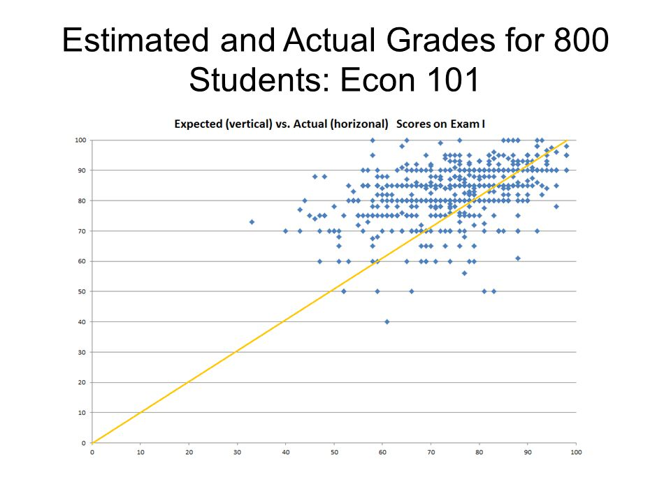 Estimated and Actual Grades for 800 Students: Econ 101